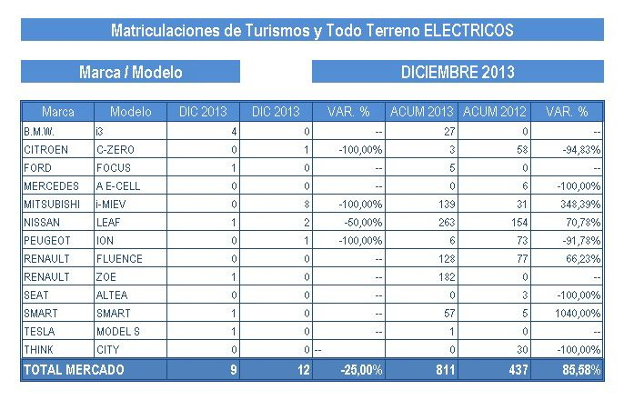 ventas2013-TABLAELEC