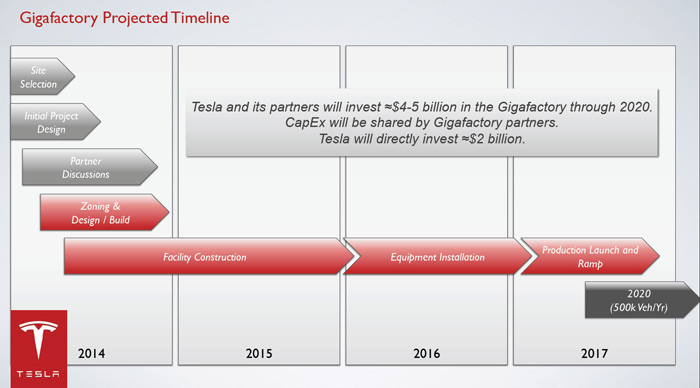 Planes iniciales de puesta en marcha de la Gigafactoría de Tesla