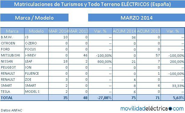 electricos españa marzo 2014