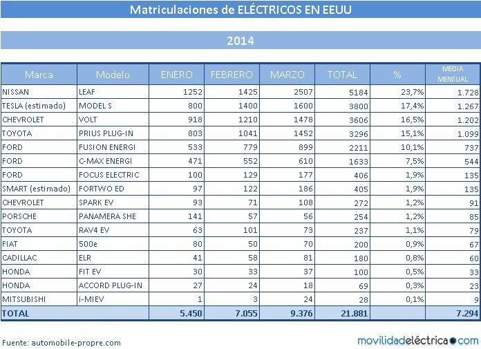 electricos estados unidos marzo 2014