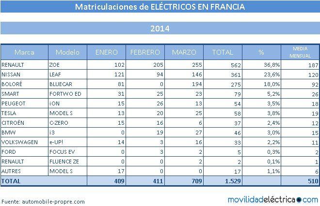 electricos francia marzo 2014
