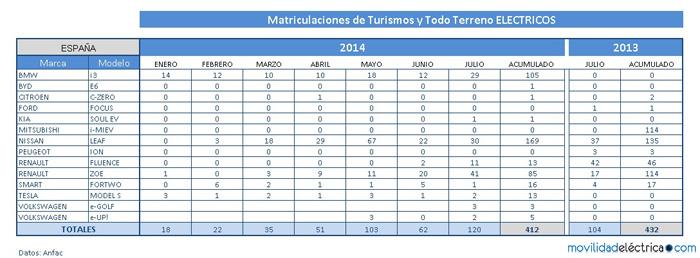 ventas electricos julio 2014 españa - 700
