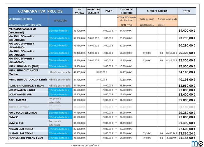 TABLA DE PRECIOSoctubre - 700