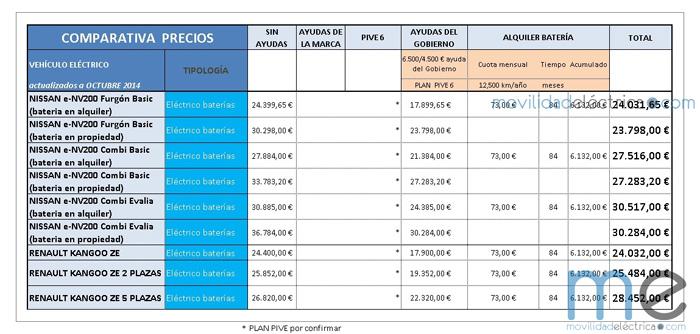 tabla de precios furgonetas eléctricas