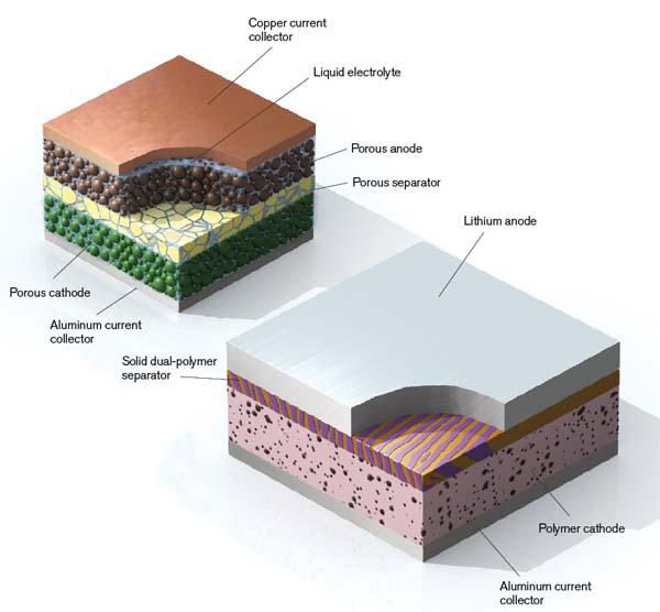 polimero de litio - 700