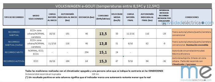 Consumos del Volkswagen e-Golf en la prueba realizada por movilidadelectrica.com