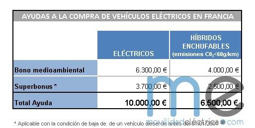 Cuantía de las ayudas al la compra de vehículos eléctricos en Francia