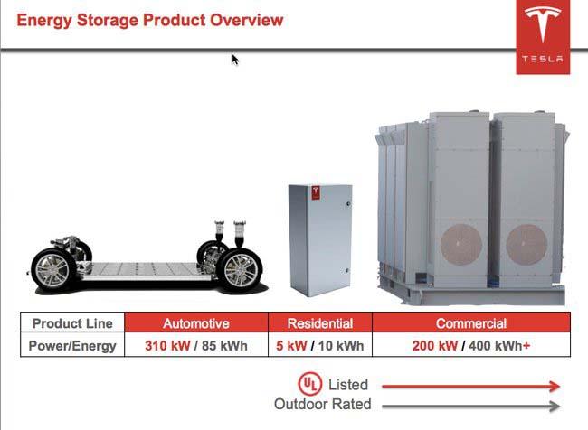 baterias domesticas tesla - 700