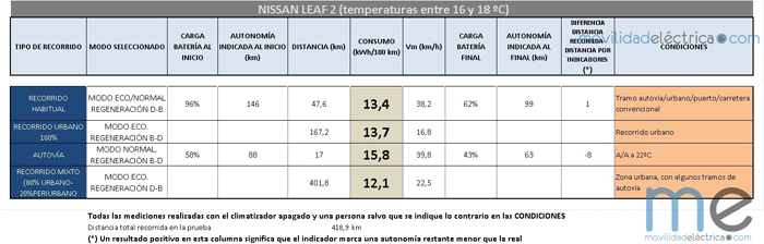 consumos leaf - 700