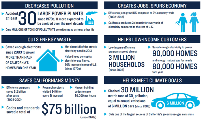 informe eficiencia energetica california - 700
