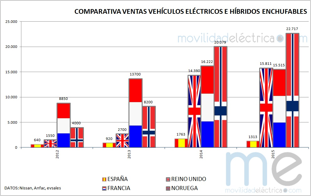 grafico ventas coches electricos españa francia reino unido noruega