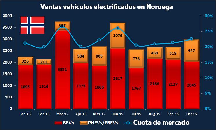 Venta de vehículos eléctricos en Noruega
