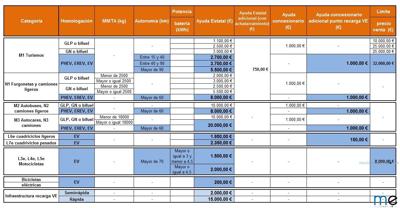 Cuantias y condiciones del plan MOVEA 2016