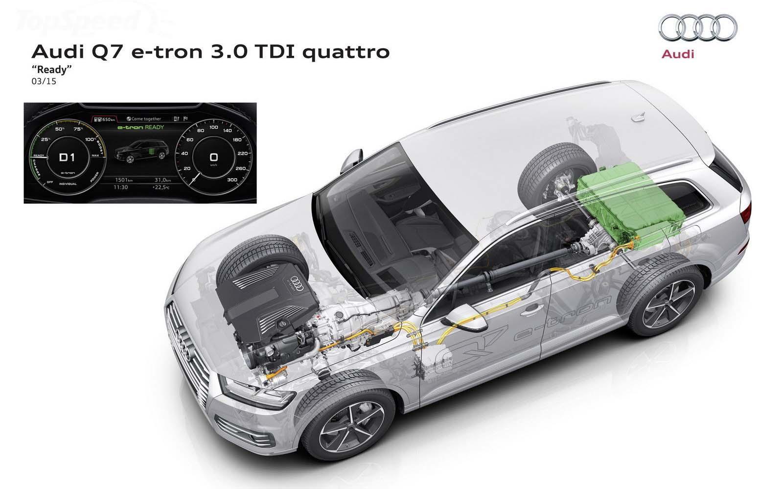Audi-Q7-e-tron-quattro caracteristicas mecanicas