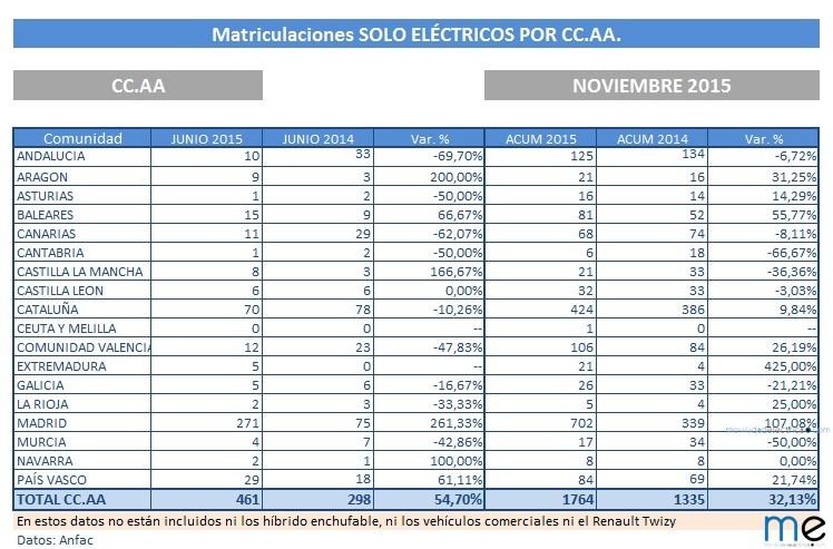 Ventas de vehículos eléctricos por Comunidades Autónomas