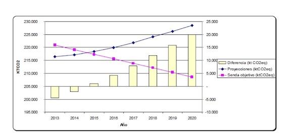 Evolución-de-emisiones-de-GEI-2013-2020
