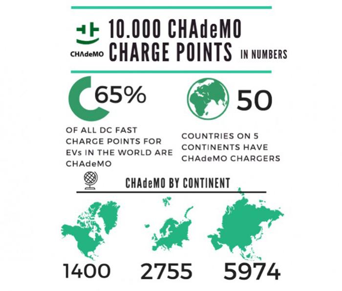 infografia chademo