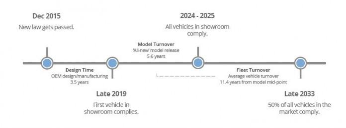 tiempo regulacion legislacion vehiculos