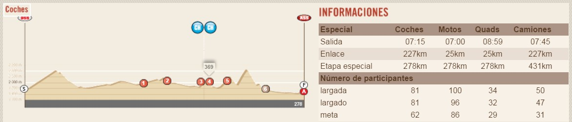Dakar 2016. Perfil Etapa 10 Belén - La Rioja Salta