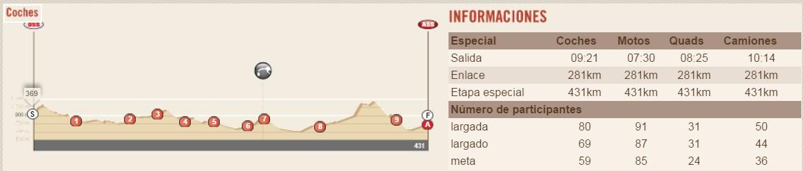 Dakar 2016. Perfil Etapa 11 La Rioja - San Juan