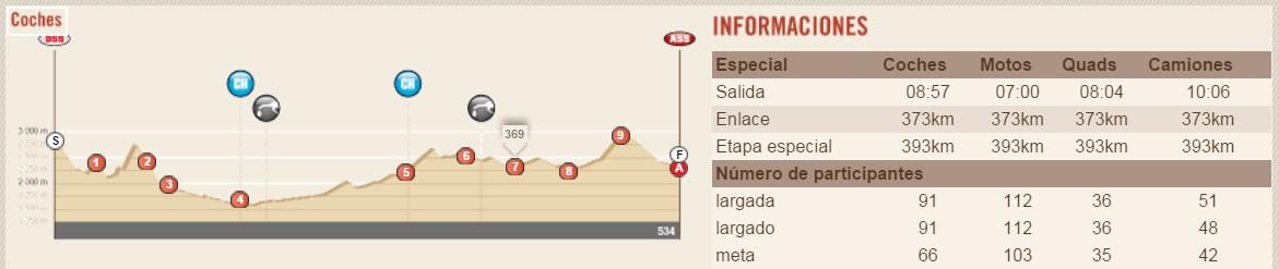 Dakar 2016. Perfil Etapa 8 Salta – Belén