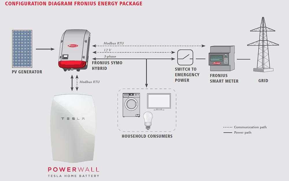 Diagrama de configuracion del Fronius Energy Package