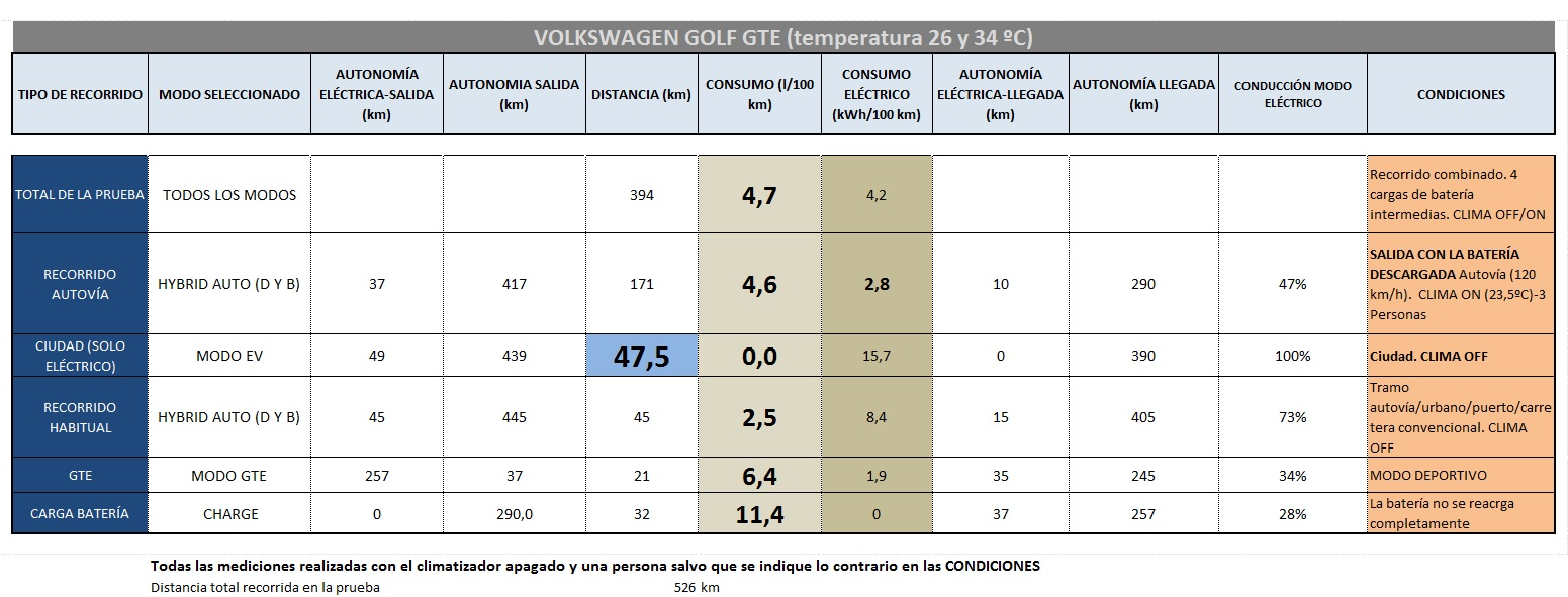 consumos volkswagen golf gte