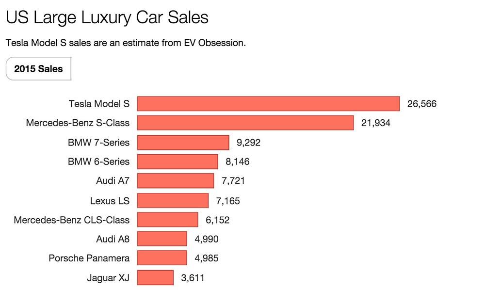 venta de vehiculos de lujo en estados unidos en 2015