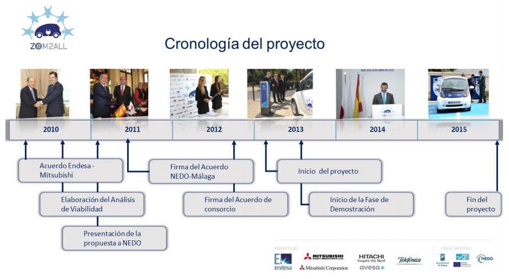Cronología del Proyecto ZEM2all