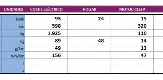Datos de las diferentes baterías de Grabat