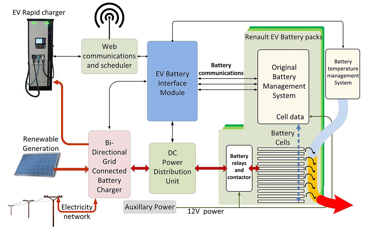 Esquema de E-STOR de Connected Energy y Renault
