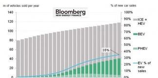 Evolución de ventas de los vehículos eléctricos de 2015 a 2040