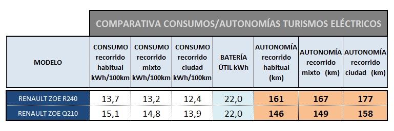 Tabla comparativa de autonomías ZOE Q210 R240