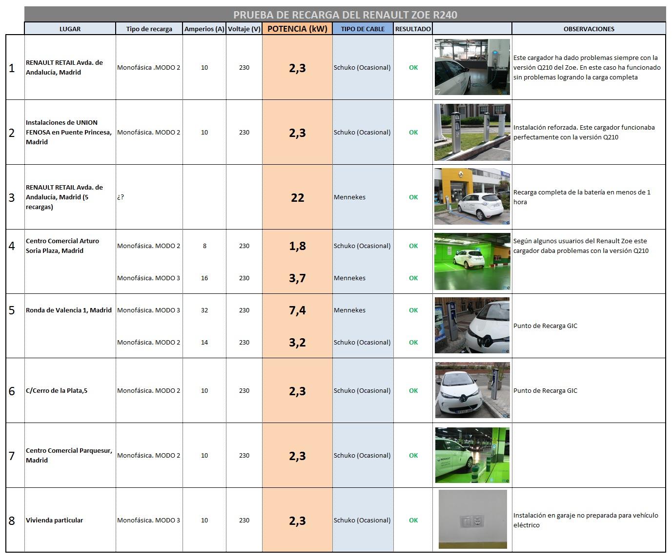 Tabla de recargas del Renault Zoe R240