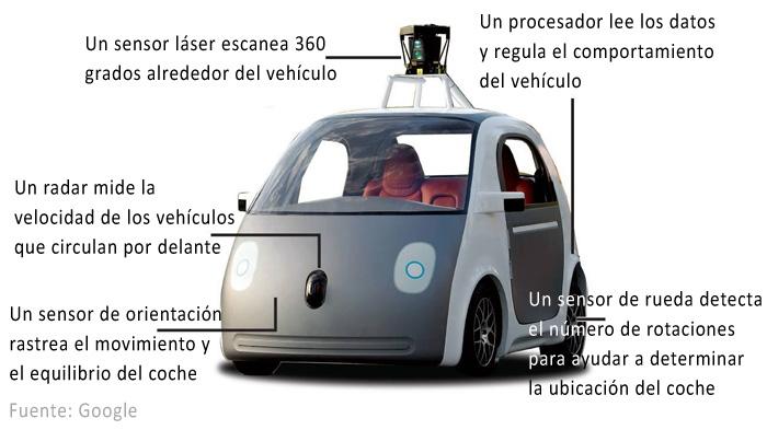 Tecnologias embarcadas en el coche autónomo de Google