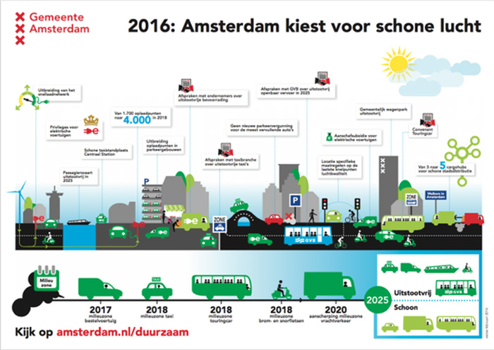 programa Aire Limpio 2025 de Ámsterdam
