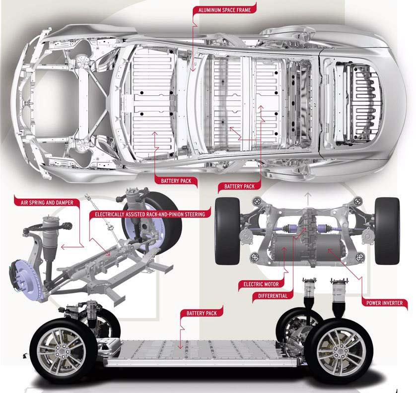 Chasis Model S