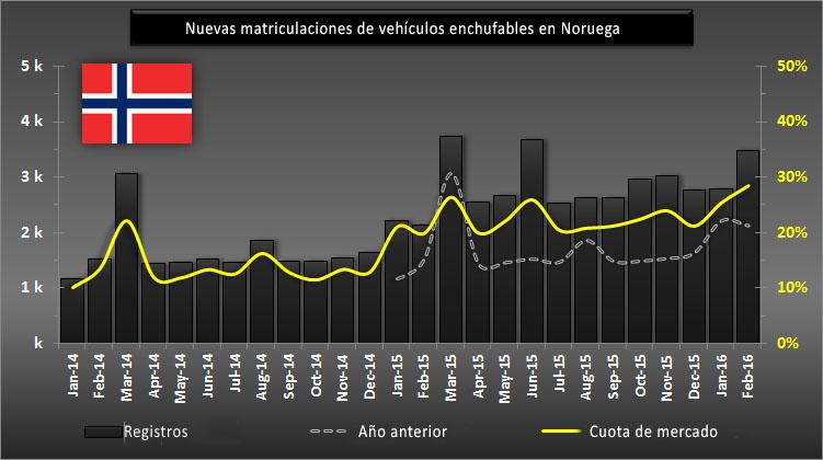 Histórico de ventas de vehículos electrificados en Noruega