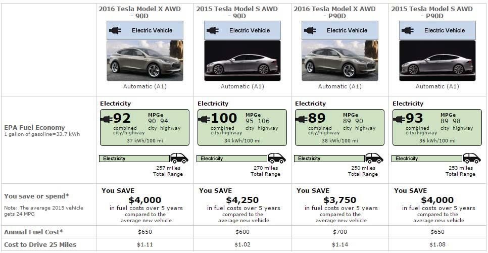 Pruebas de la EPA de algunos de los modelos de Tesla