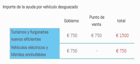 Ayudas por desguace compatibles con el Plan Engega 2016 de Andorra
