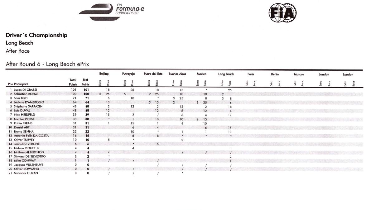 Clasificación 2ª temporada de la Fórmula E - Ronda 6
