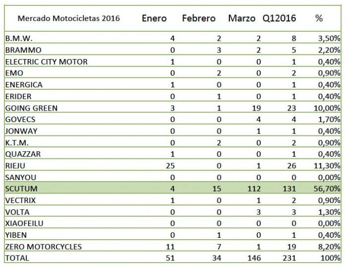Datos de ventas de motos eléctricas del primer trimestre del año 2016