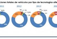 Matriculaciones totales de vehículos por tecnologías