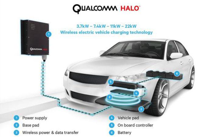 Sistema de recarga inalámbrica Qualcomm Halo