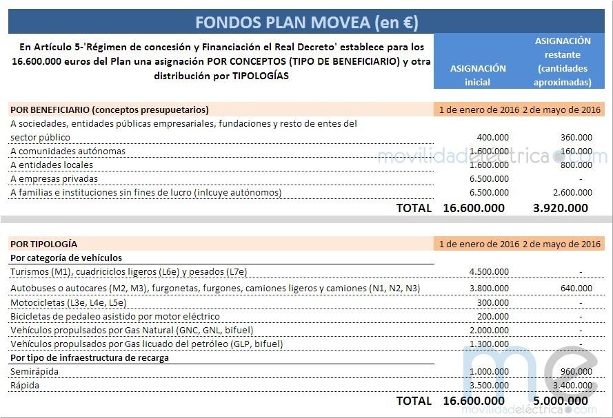 Asignación de fondos del Plan Movea y estado actual ME