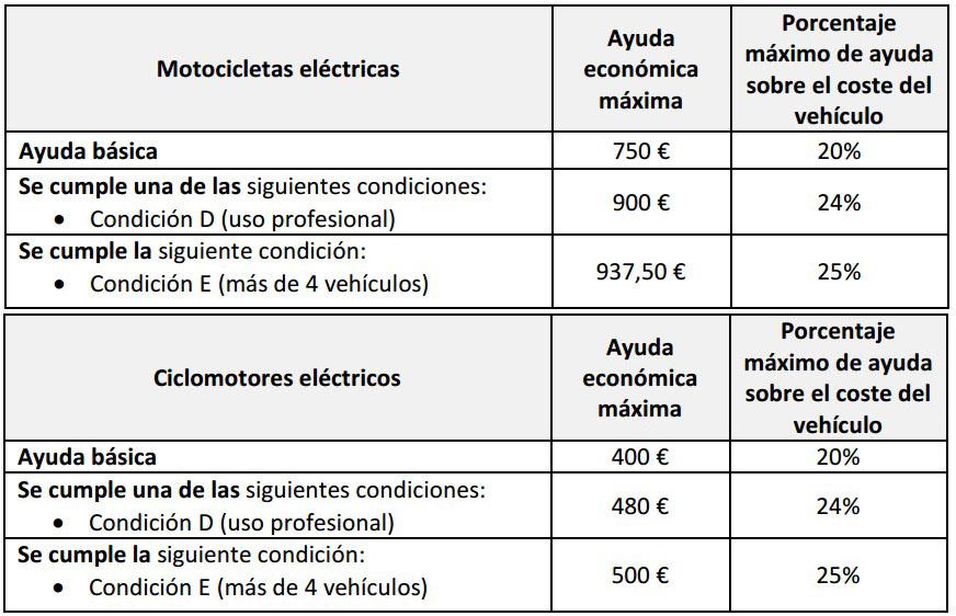 Ayudas motocicletas y ciclomotores EVE