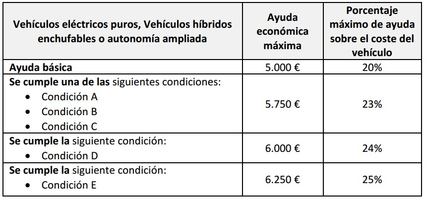 Ayudas vehículos enchufables EVE