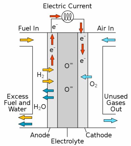 Esquema de una célula de combustible sólido