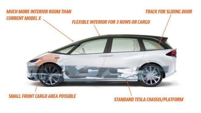 La plataforma del Model X servirá de base para el minibús eléctrico de Tesla