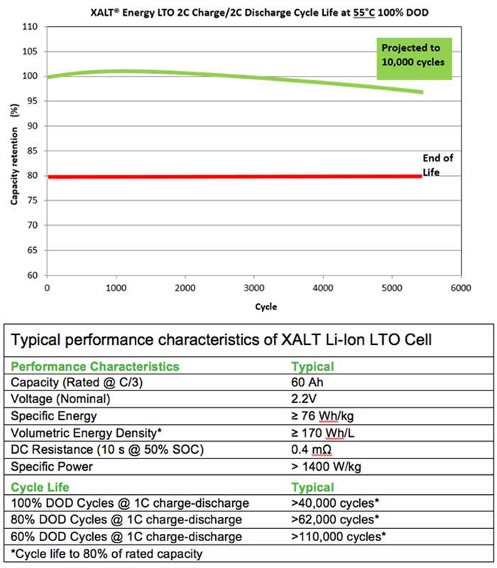 Características de la batería de titanato de litio de Xalt Energy